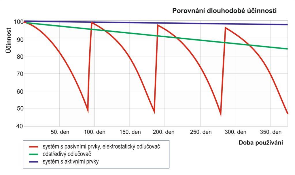 Filtermist - graf účinnosti