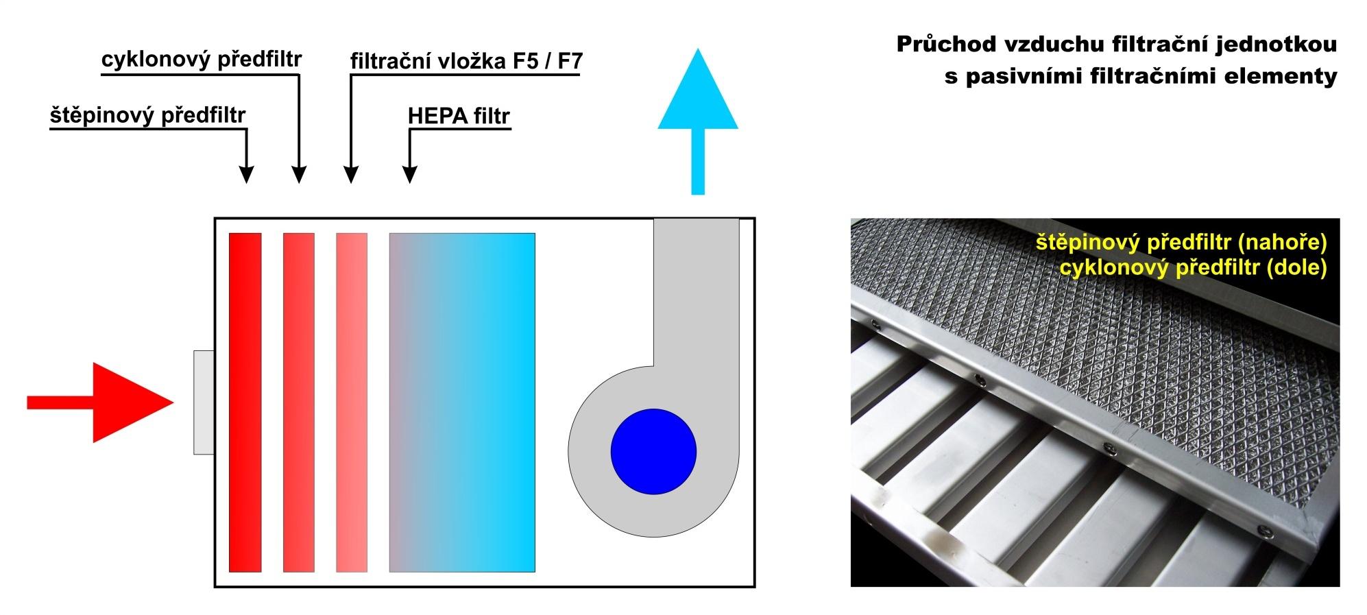 Principy filtrace - filtr s pasivními prvky, schema
