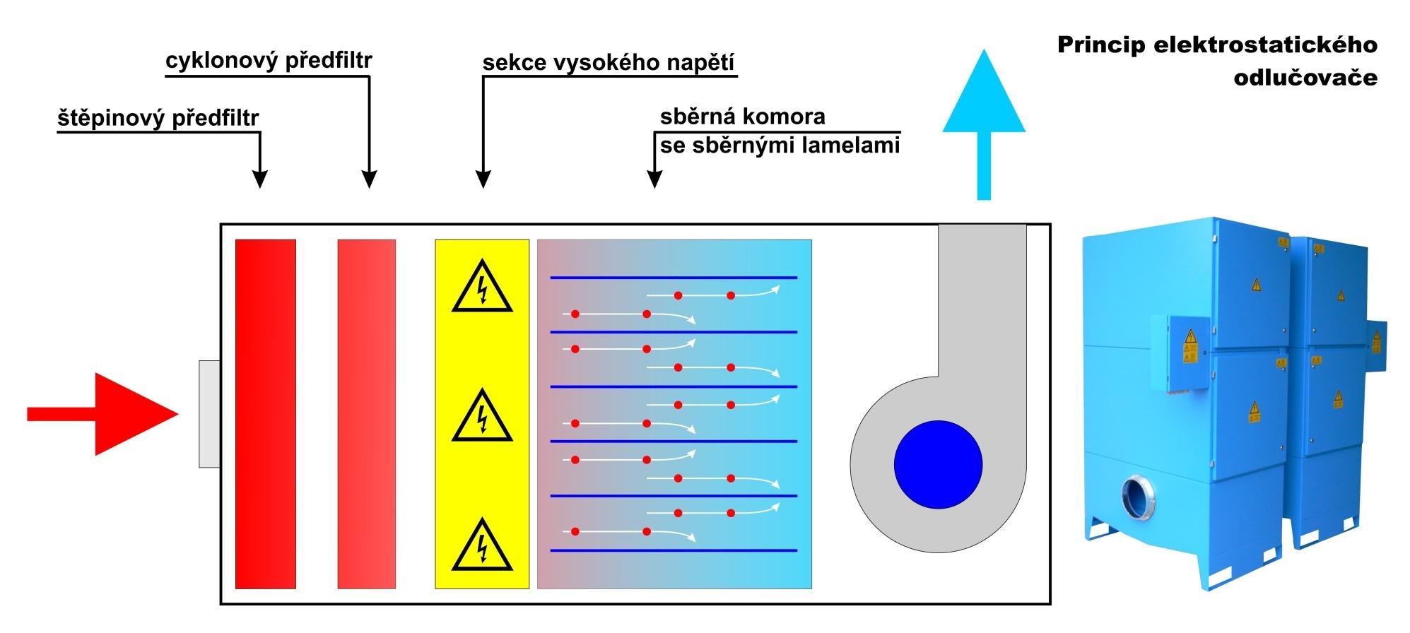 Principy filtrace - filtr elektrostatický, schema