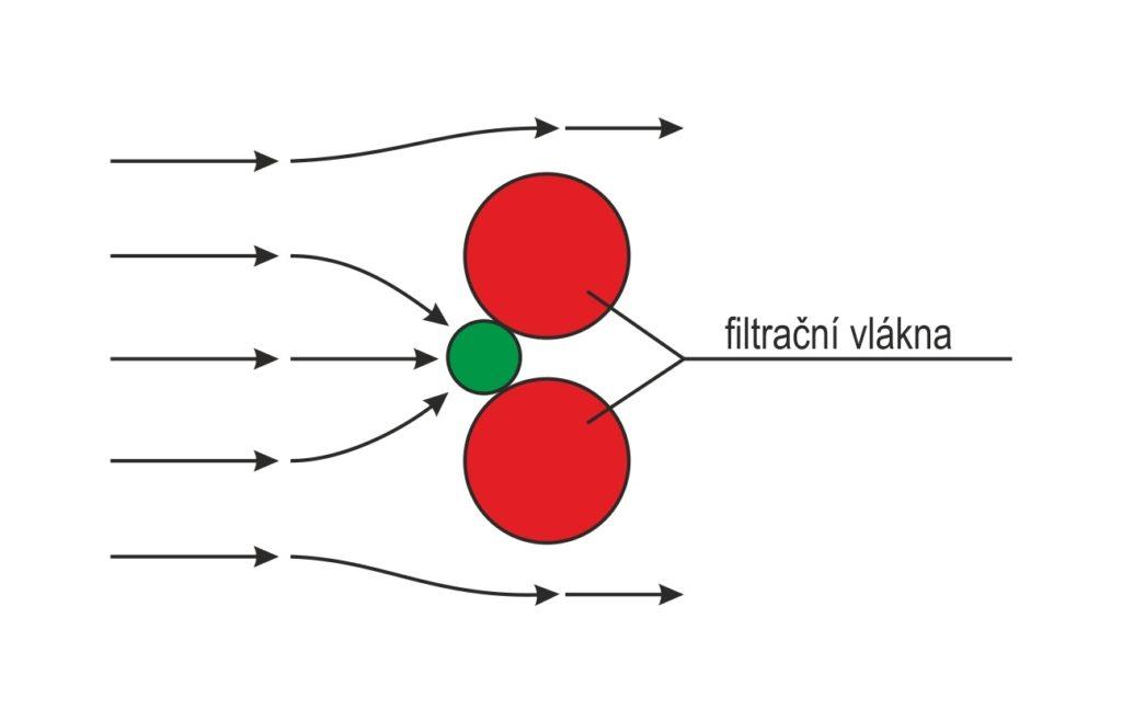 Principy filtrace - Zablokování