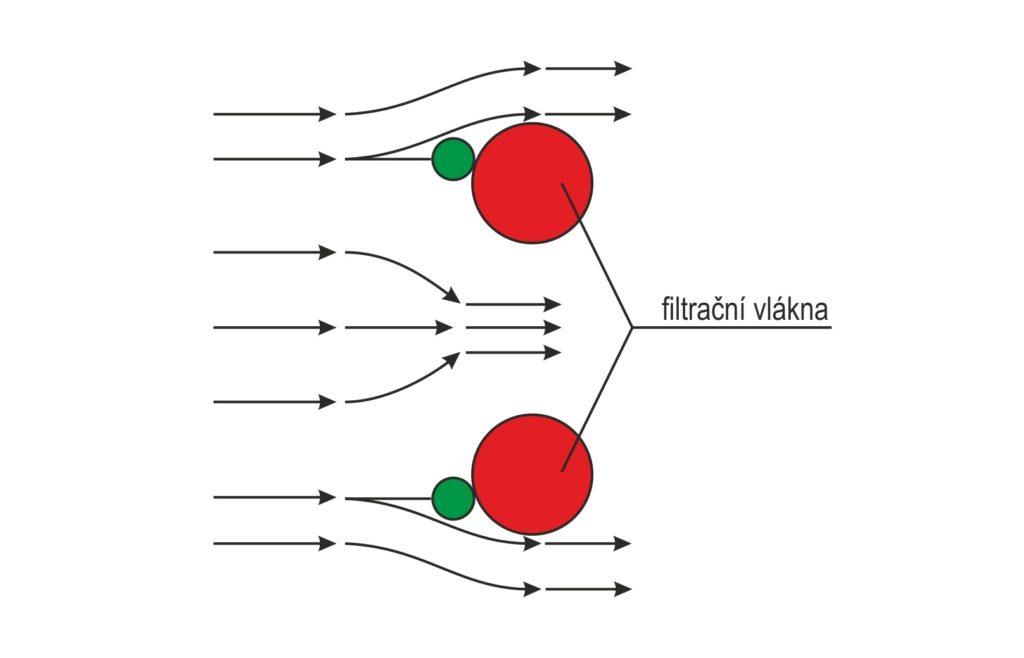 Principy filtrace - Náraz