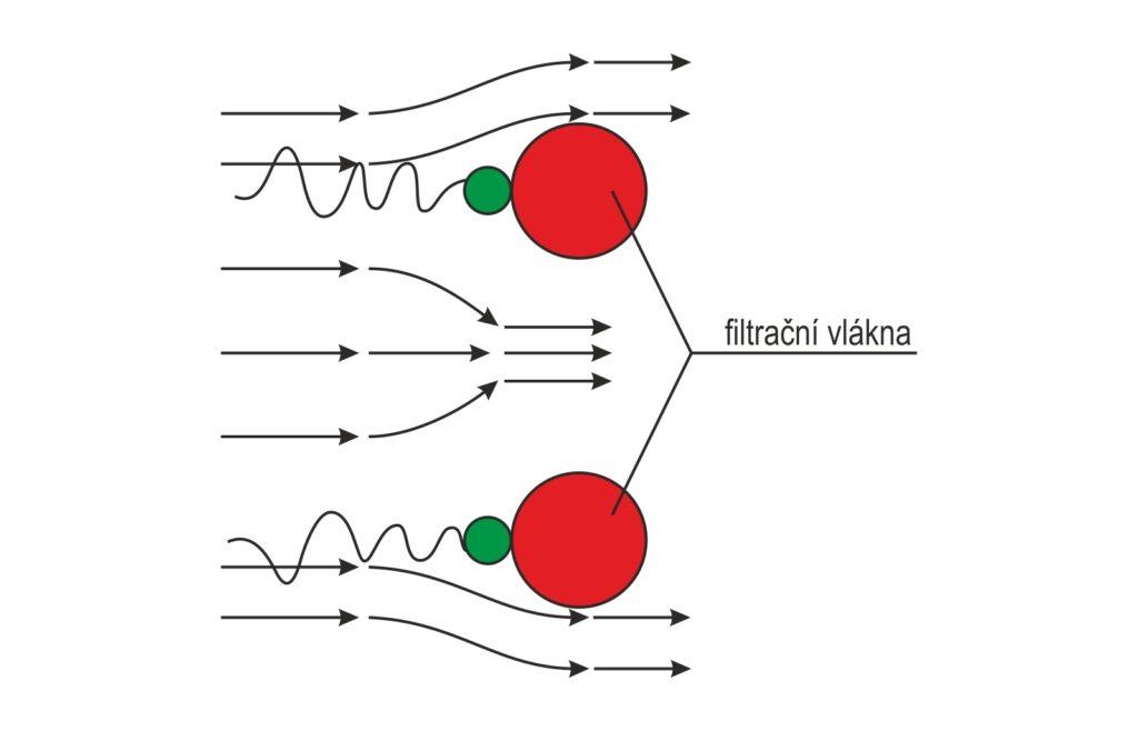 Principy filtrace - Difuze