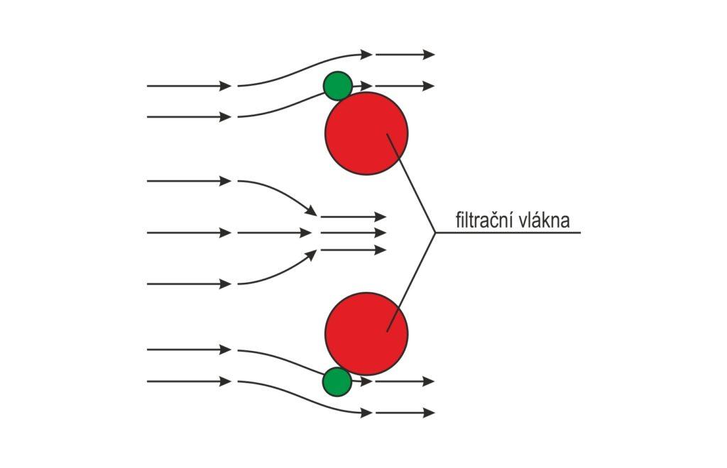 Principy filtrace - Zachycení