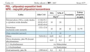 Principy filtrace - Přípustný expoziční limit 361