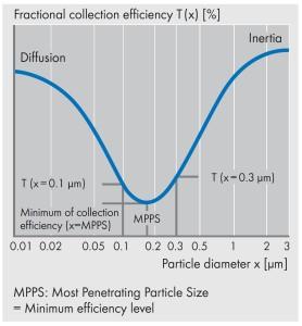 Principy filtrace - graf