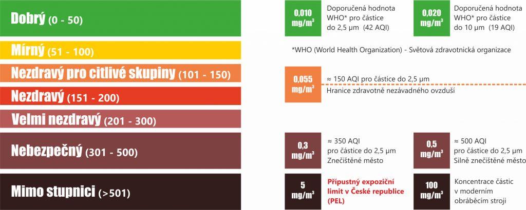 Index kvality ovzduší