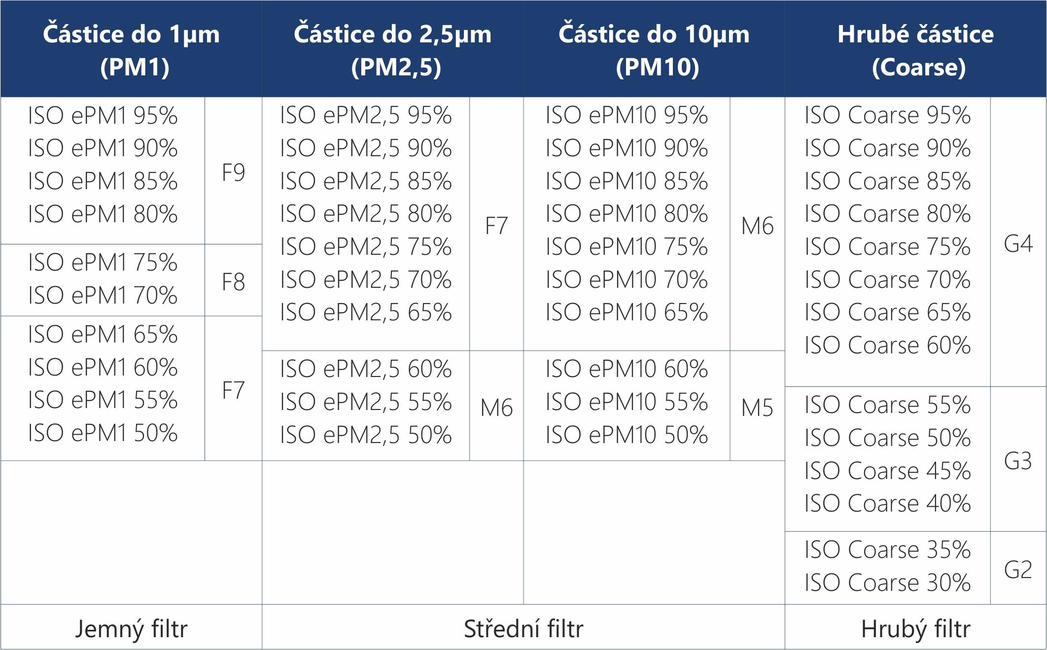 Klasifikace vzduchových filtrů dle ČSN EN 1822:2010