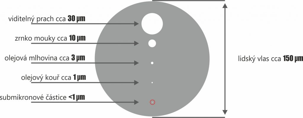 Porovnání velikosti částic